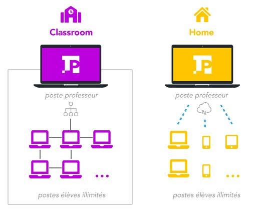 Tarif solution numérique enseignement langues LaboPractice